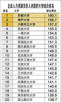日本留学读研条件及各大学综合排名
