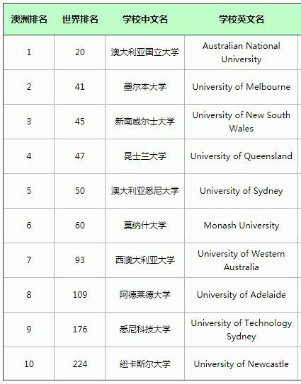 澳洲qs排名