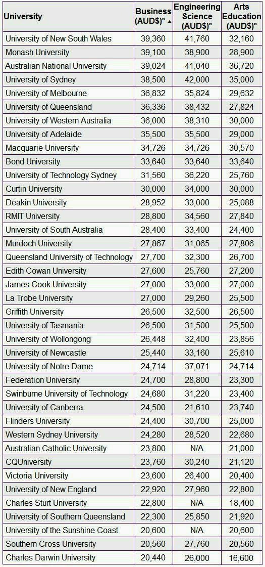 澳大利亚大学学费详解,澳大利亚大学本科学费,澳洲留学