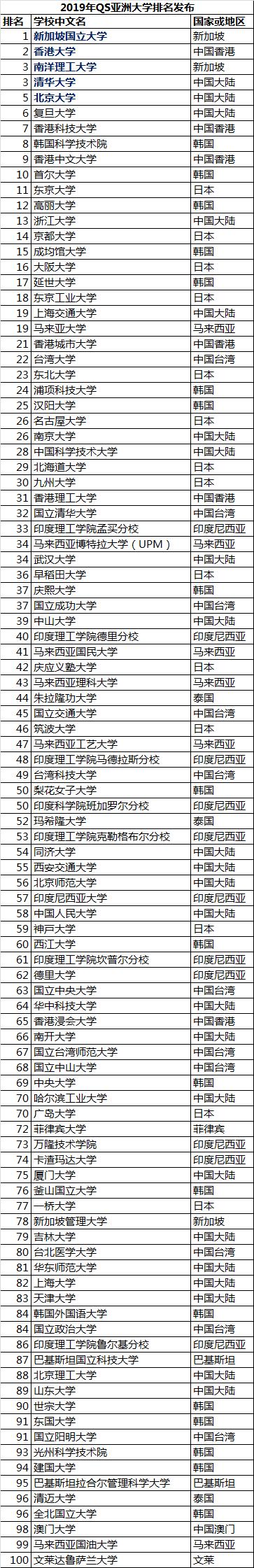 2019QS亚洲大学排名出炉,QS亚洲大学排名,出国留学