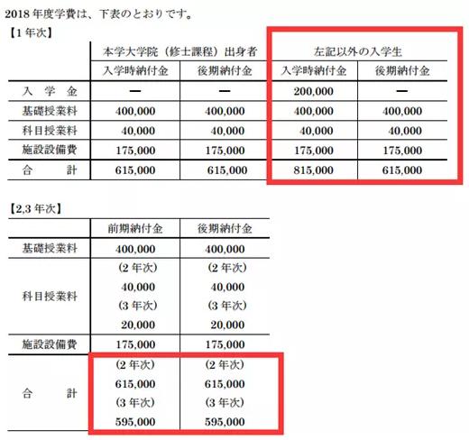 东京造形大学申请要求