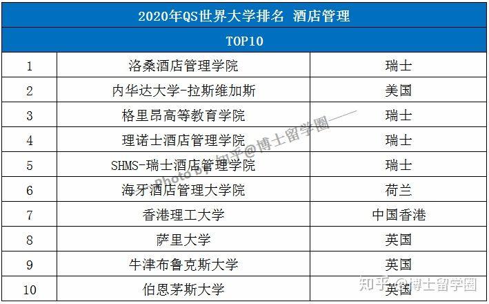 2020年QS世界大学学科排名TOP50-酒店管理
