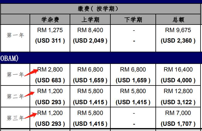 马来西亚世纪大学【一年学费】多少?马来西亚世纪大学留学费用(本、硕、博)一篇搞定!