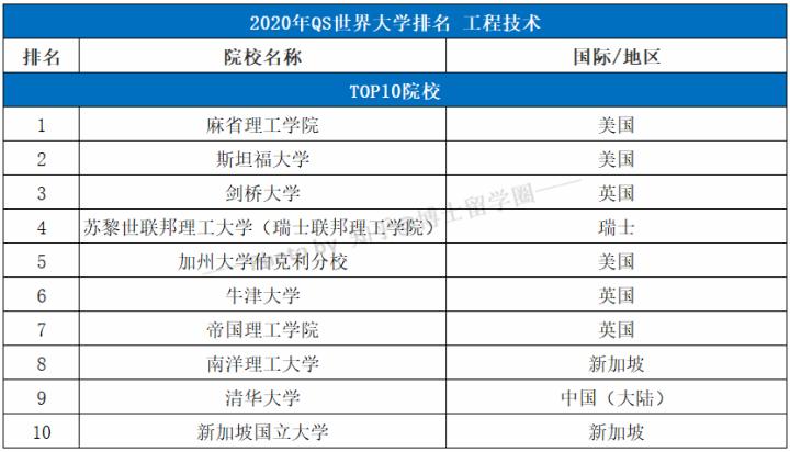 2020年QS世界大学学科排名TOP100-工程技术